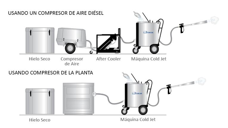 dry-ice-setup-es